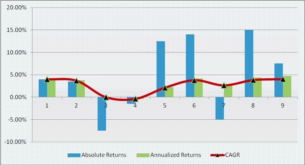 CAGR Chart - Return Evaluation Standards