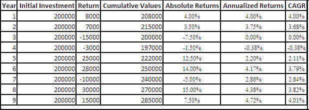 CAGR Returns - Return Evaluation Standards