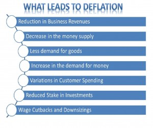 Deflation 1 300x251 - What is deflation & its affects the stock market?
