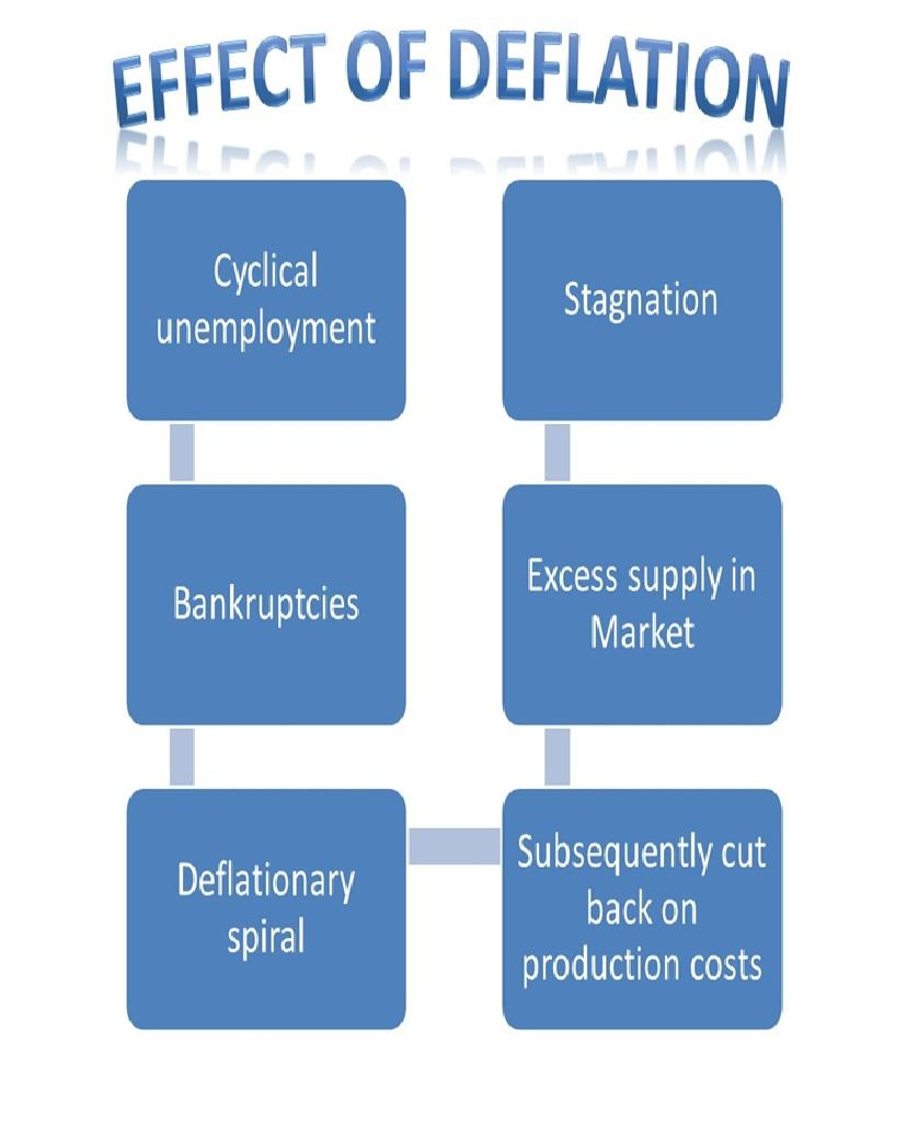 Deflation 2 - What is deflation & its affects the stock market?