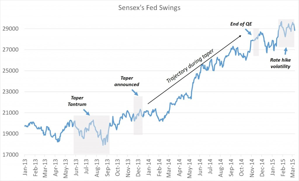 Fed Hike Chart 1024x621 - The Fed's Rate Hike – A Storm in a Teacup?