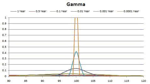 Gamma - Gamma in Option Trading