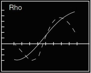 Rho 300x239 - How Greek Option RHO Works in Share Market?
