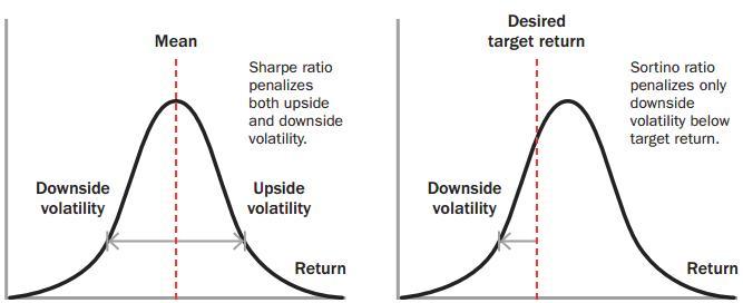 Sharpes Ratio - Sortino Ratio – a 'Sharpe' Ratio?