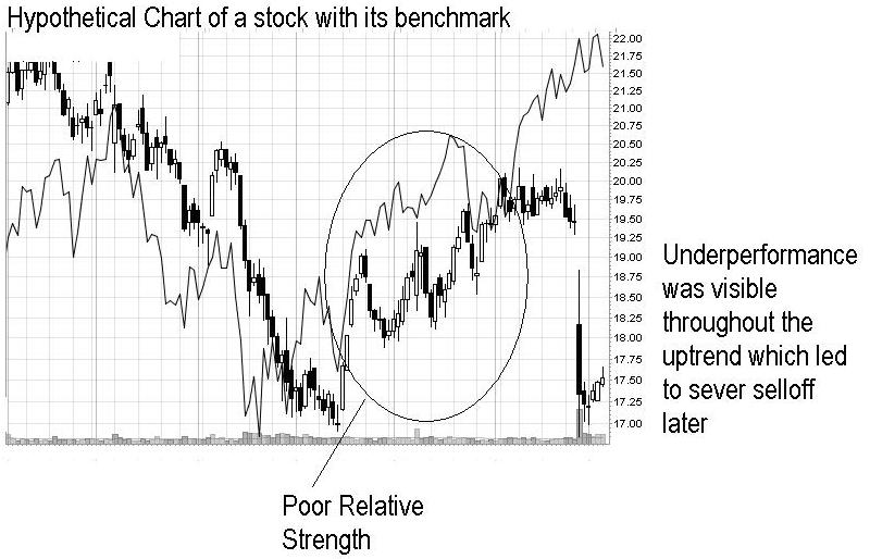 Relative Strength 1 - Buy the Strengths and Sell the Weaknesses...The concept of Relative Strength!!