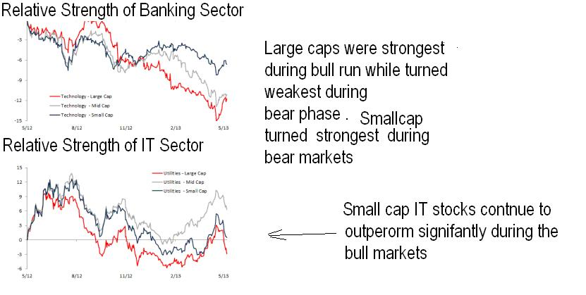 Relative Strength of Sectors - Buy the Strengths and Sell the Weaknesses...The concept of Relative Strength!!