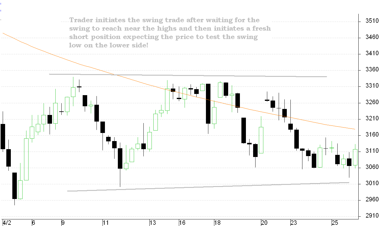 Crude Oil Swing Trade - Trading Types in Online Stock Trading
