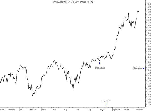 Decoding Charts - Charts For Stocks - Basics Of Stock Market Charts