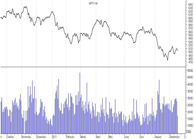 Decoding Technical Charts - Charts For Stocks - Basics Of Stock Market Charts