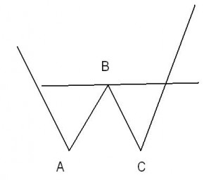 Double Bottom Formation 300x256 - Double Top And Double Bottom