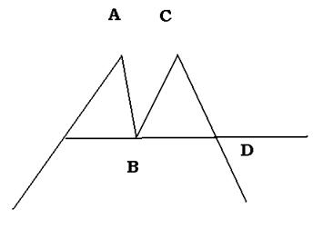 Double Top Formation - Double Top And Double Bottom