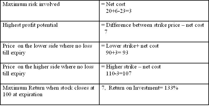 Long Call Butterfly 1 - Features of Long Call & Put Butterfly in Stock Market