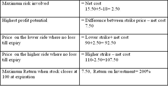 Long Put Butterfly 1 - Features of Long Call & Put Butterfly in Stock Market