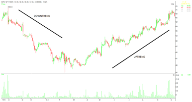 image 1 - Trend, Trend lines and Rule Breaking in Stock Market Trading