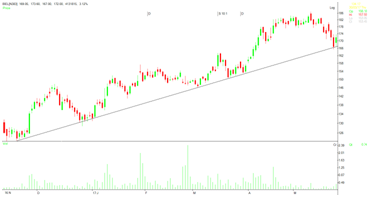 image 2 - Trend, Trend lines and Rule Breaking in Stock Market Trading