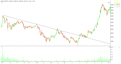 image 6 - Trend, Trend lines and Rule Breaking in Stock Market Trading