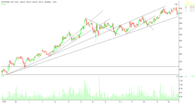 image 7 - Trend, Trend lines and Rule Breaking in Stock Market Trading