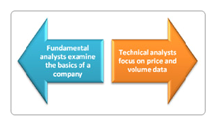 FundamentalvsTec 1 - Difference Between Fundamental Analysis and Technical Analysis