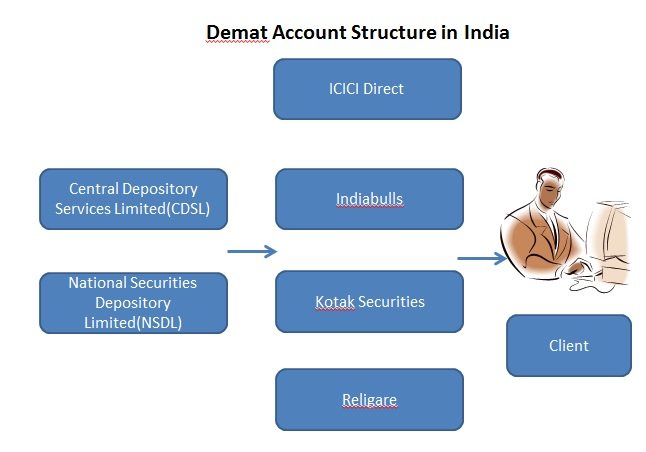 Demat Account structure in India - Difference in Stock Market Online Trading and Demat Account