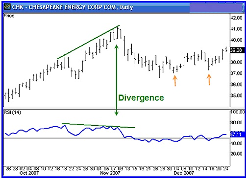 Divergence - Importance of Divergence