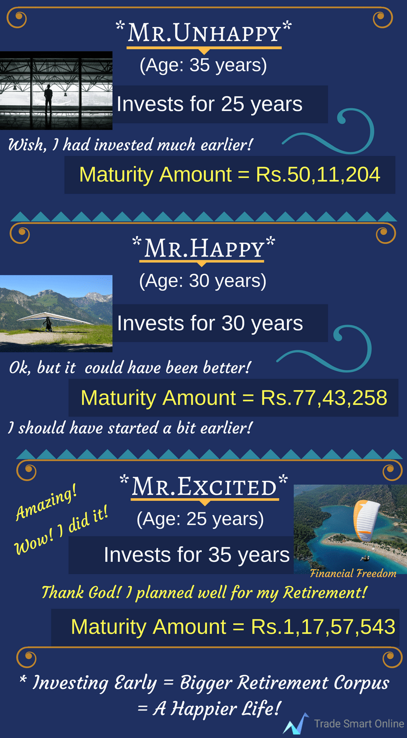 Magical power of compounding Info2 - Top Reasons for Retirement Financial Planning