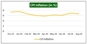 CPI Inflation 300x153 - Global Equity Markets
