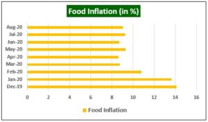 Food inflation in india 300x176 - Global Equity Markets