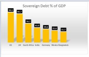 India debt 300x193 - Rundown Of Events That Rocked The Week - Weekly Musings - Volume III