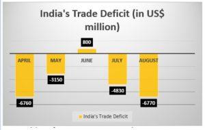 Trade deficit india 300x190 - Rundown Of Events That Rocked The Week - Weekly Musings - Volume III
