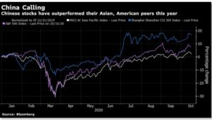China Calling 300x170 - Domestic Equity Markets - Factors Leading to Its Outperformance