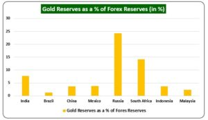 Gold Reserves as a of Forex Reserves in  300x174 - Foreign Investors Bet Big As India Leads The Recovery