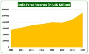 India Forex Reserves 300x182 - Foreign Investors Bet Big As India Leads The Recovery