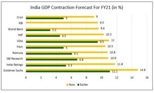 India GDP Contraction 300x181 - Domestic Equity Markets - Factors Leading to Its Outperformance