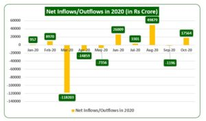 Net Inflows or Outflows in 2020 300x177 - Foreign Investors Bet Big As India Leads The Recovery