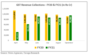 Screenshot 2020 10 05 105044 300x187 - Indian Economy Recovery