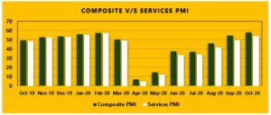Composite vs Services PMI 300x128 - Nifty Hits An All-Time High Amid Positive Cues From Global Markets