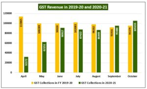 GST Revenue 300x182 - Global Equity Markets To Remain Volatile Owing To Mixed Signals