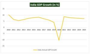 India Annual GDP Growth 300x180 - Regional Comprehensive Economic Partnership