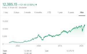 Nifty 50 chart 300x186 - Nifty Hits An All-Time High Amid Positive Cues From Global Markets