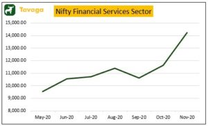 Photo 1606125899250 300x182 - Financial Stocks Surge As RBI Unleashes More Firepower