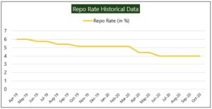 Repo Rate Historical Data 300x154 - Nifty Hits An All-Time High Amid Positive Cues From Global Markets