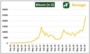 Bitcoin 300x182 - The Week That Went By: Bitcoin And Indian Equity Market In The News