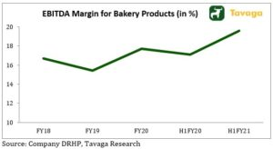 EBITDA Margin For Bakery Products 300x164 - Mrs. Bectors Food IPO