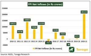 FPI Net Inflows 300x186 - The Week That Went By: Bitcoin And Indian Equity Market In The News