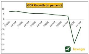 GDP Growth 300x182 - More Steam Ahead For Markets To Rally – Vaccine News A Big Positive
