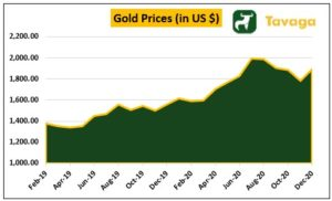 Gold Prices  300x182 - Markets Surge On Global Cues, Gold Outperforms Nifty And Sensex