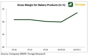 Gross Margin For Bakery Products 300x192 - Mrs. Bectors Food IPO