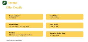 IPO Summary 300x146 - Mrs. Bectors Food IPO