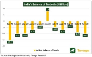 India Balance of Trade 300x186 - The Week That Went By: Bitcoin And Indian Equity Market In The News