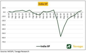 India IIP 300x186 - Spurt In Demand, Gradual Recovery And Buoyant Stock Markets